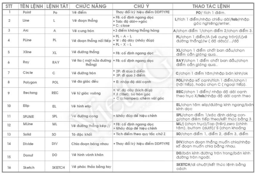 Một số lệnh vẽ cơ bản trong autocad